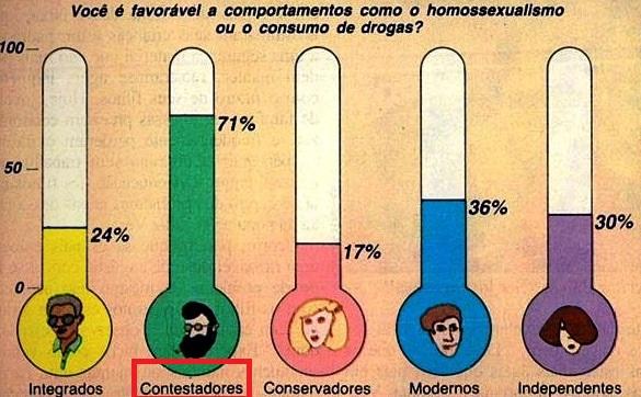 CONTESTADORES 3, Veja, 09 maio1984