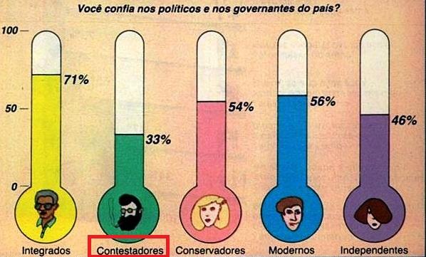 CONTESTADORES 4, Veja, 09 maio1984