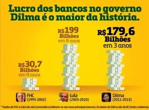 lucro dos bancos