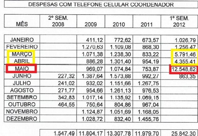 auditoria, relatorio JUNHO 2008 A JUNHO2012 1, CELULAR COORDENADOR planilha