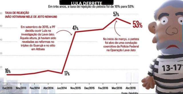 LULA EM CARUAARU, O OCASO 15, LULA DERRETE..., Veja, 20jul16